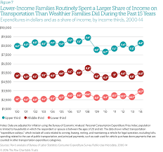 average rent per state household expenditures and income