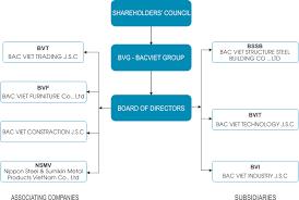 stock photo company bvg investment joint stock company bacvietgroup