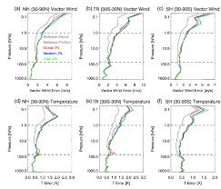 net pattern dec 2014 rms vector wind errors on 1 december 2014 for a nh b tr and c