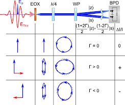 femtosecond measurements of electric fields from classical