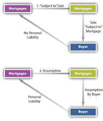 Mechanics Lien Letter Of Intent by Mortgages And Nonconsensual Liens