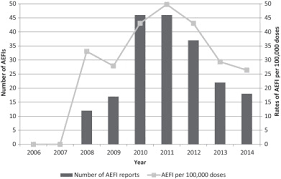 Vaccine Injury Table Adverse Events Following Hpv Vaccination Alberta 2006 U20132014