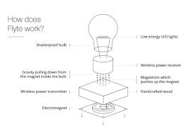 How Does Gravity Light Work Flyte New Levitating Light Bulb Forever Hovers In Mid Air