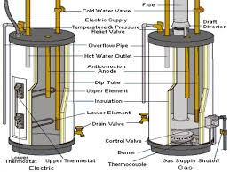 wiring diagram for a water heater wiring diagram for air