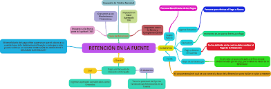 base retenciones en la fuente en colombia 2016 retención en la fuente mapa conceptual sobre la retencion en la fuente