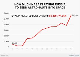 nasa will end up paying russia 3 37 billion to launch astronauts