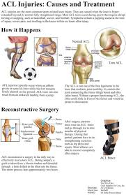 48 best orthopedics images on pinterest health hip replacement