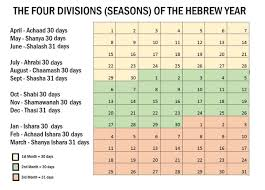 months of the hebrew calendar ape documentaries by militian dub hebrew calendar