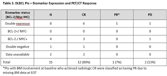 results of a phase ib study of venetoclax plus r or g chop in