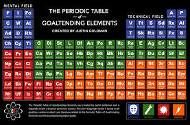 Elements In The Periodic Table The Periodic Table Of Goaltending Elements By Justin Goldman