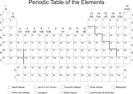 printable periodic table empty blank printable periodic table of elements igoscience com