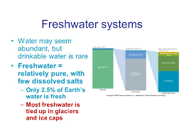 chapter 17 and 18 water resources and management ppt download