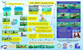 sobrasa u2013 sociedade brasileira de salvamento aquatico manual de