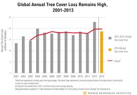tree cover loss spikes in russia and canada remains high globally