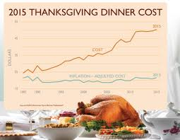 100 years ago thanksgiving dinner cost 1 100th of the cost it