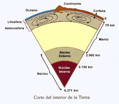 Earths Interior Diagram Earth Physics