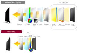 liquid light guide oled technology lg ae business