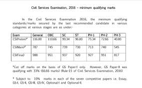 upsc cse ias 2016 cut off xaam in