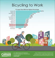 usa statistics bureau richmond ranks with the us census for bike commuting active rva