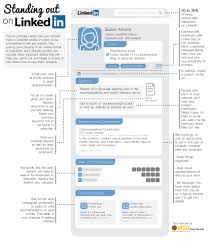 Linkedin Resume Builder Linkedin Url In Resume Resume For Your Job Application