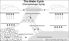 Water Cycle Worksheet Pdf Label Water Cycle Printout Enchantedlearning Com