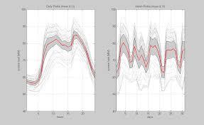 visualization of the week forecasting energy forecasting