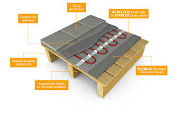 flooring electric radiant floor heating wire bulk foreered wood