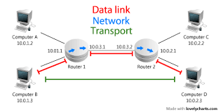 osi model u2013 layer 4 transport tcp and udp with scapy tosch
