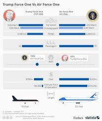 Air Force One Layout Floor Plan Trump Force One Vs Air Force One Infographic