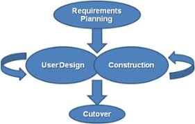 software development methodology top 4 software development methodologies