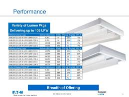 metalux skybar series bringing led technology to higher places