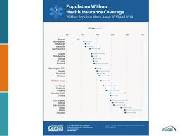 census bureau york 2014 health insurance coverage estimates shadac webinar featuring u