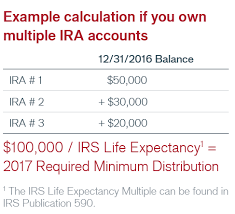 inherited ira rmd table 2016 your guide to required minimum distributions janus henderson