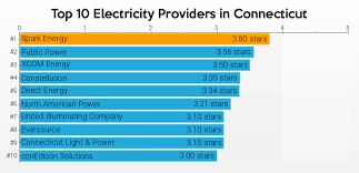 connecticut light and power where can i find reviews for connecticut energy companies ct