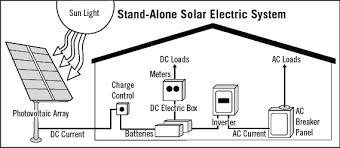 pv system design grid systems enlighten power solutions
