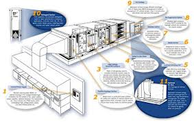 Kitchen Ventilation System Design Commercial Kitchen Design Kitchen Ventilation System Tasty