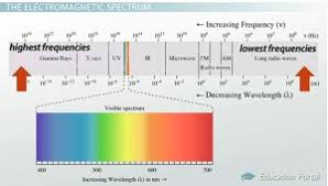 Visible Light Spectrum Wavelength What Is Visible Light Wavelength U0026 Spectrum Study Com
