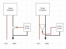 fpga driven glitching regular and crowbar with phase locked loop