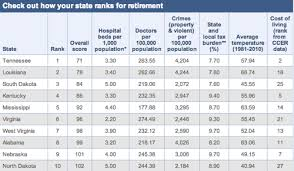 which state has the lowest cost of living tennessee louisiana top best states for retirees senior housing