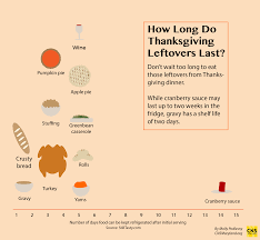 food safety tips for thanksgiving leftovers wtop