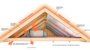 Foil Backed Roof Sheathing by How It Works Radiant Barriers Fine Homebuilding