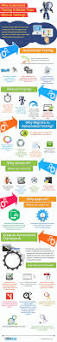 Mobile App Tester Resume 74 Best Software Testing Images On Pinterest Software Testing
