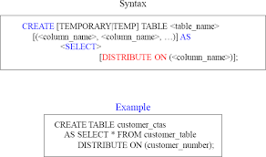 Create Temporary Table Chapter 6 U2013 Ctas And Cbt The Brilliance Of Netezza Book
