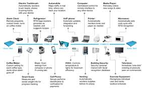 list of smart devices why aren t people worried about the internet of things security