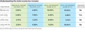 Tax Table 2013 Understanding The State Income Tax Increase Updates Cmap