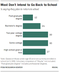 Resume College Degree Chapter 2 Public Views On The Value Of Education Pew Research