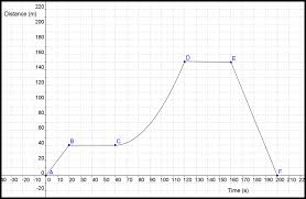 integration finding the area under a speed time graph