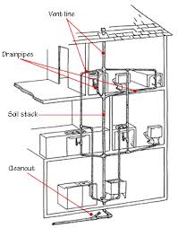 drain waste vent plumbing systems plumbing plumbing drains and bath