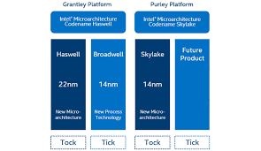 intel xeon processor scalable family technical overview intel