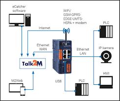 ewon cosy 131 průmyslový modem lan možnost připojení po wan